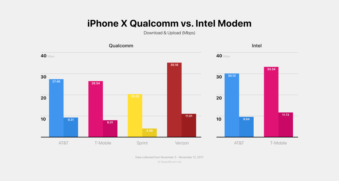 iPhone X Qualcomm vs Intel Modem