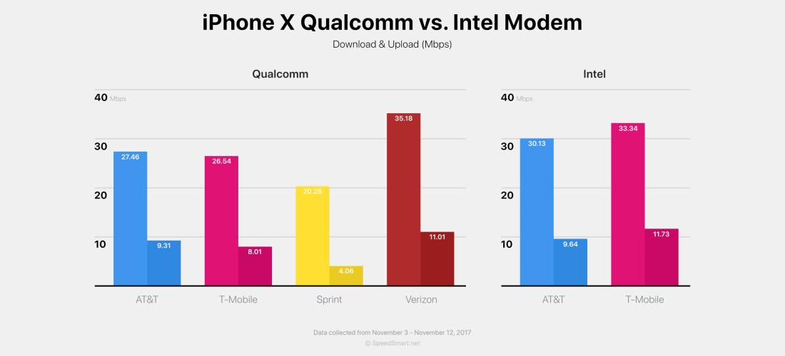 iPhone X Qualcomm vs Intel Modem