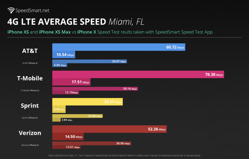 iPhone XS Speedtest - Miami